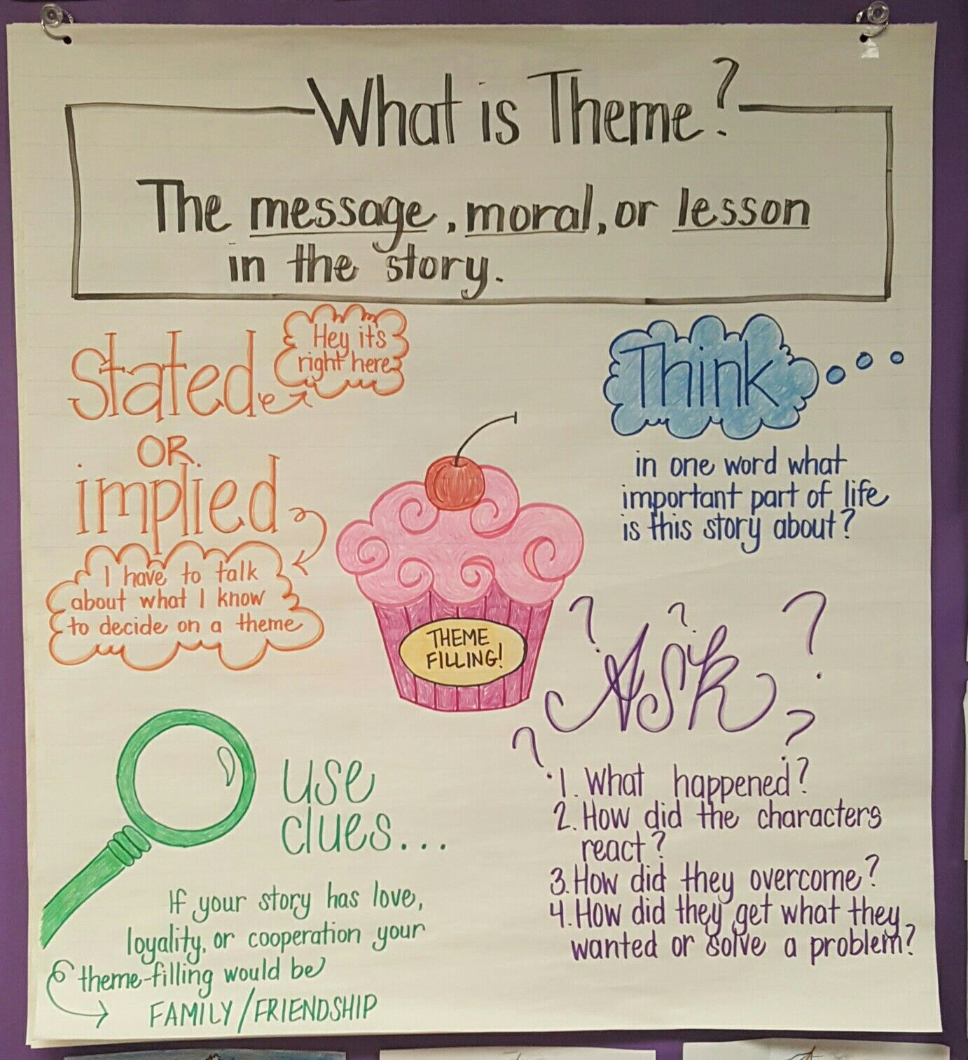 hight resolution of How to determine theme   Teaching themes