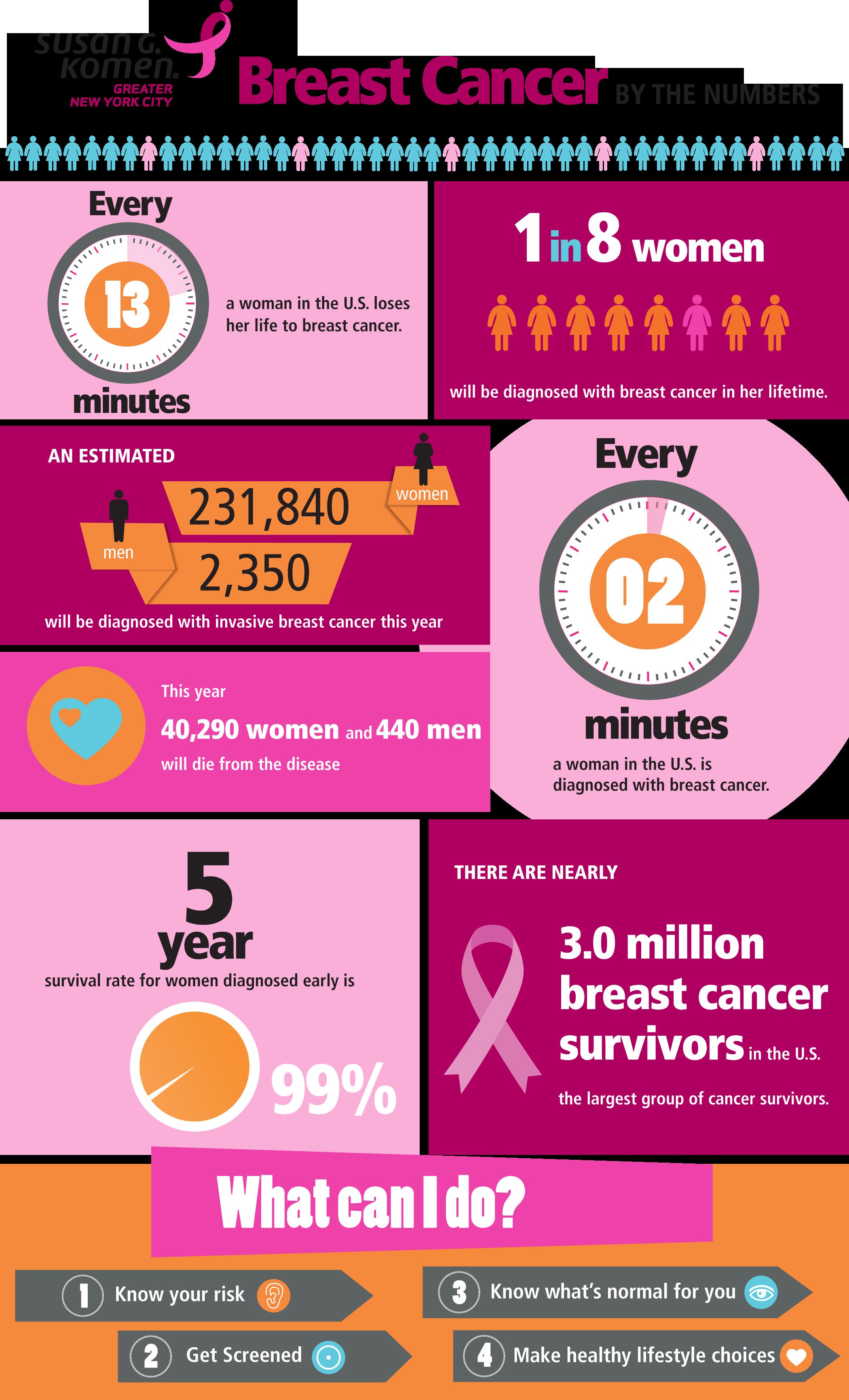 breast minnesota cancer komen g. Susan foundation