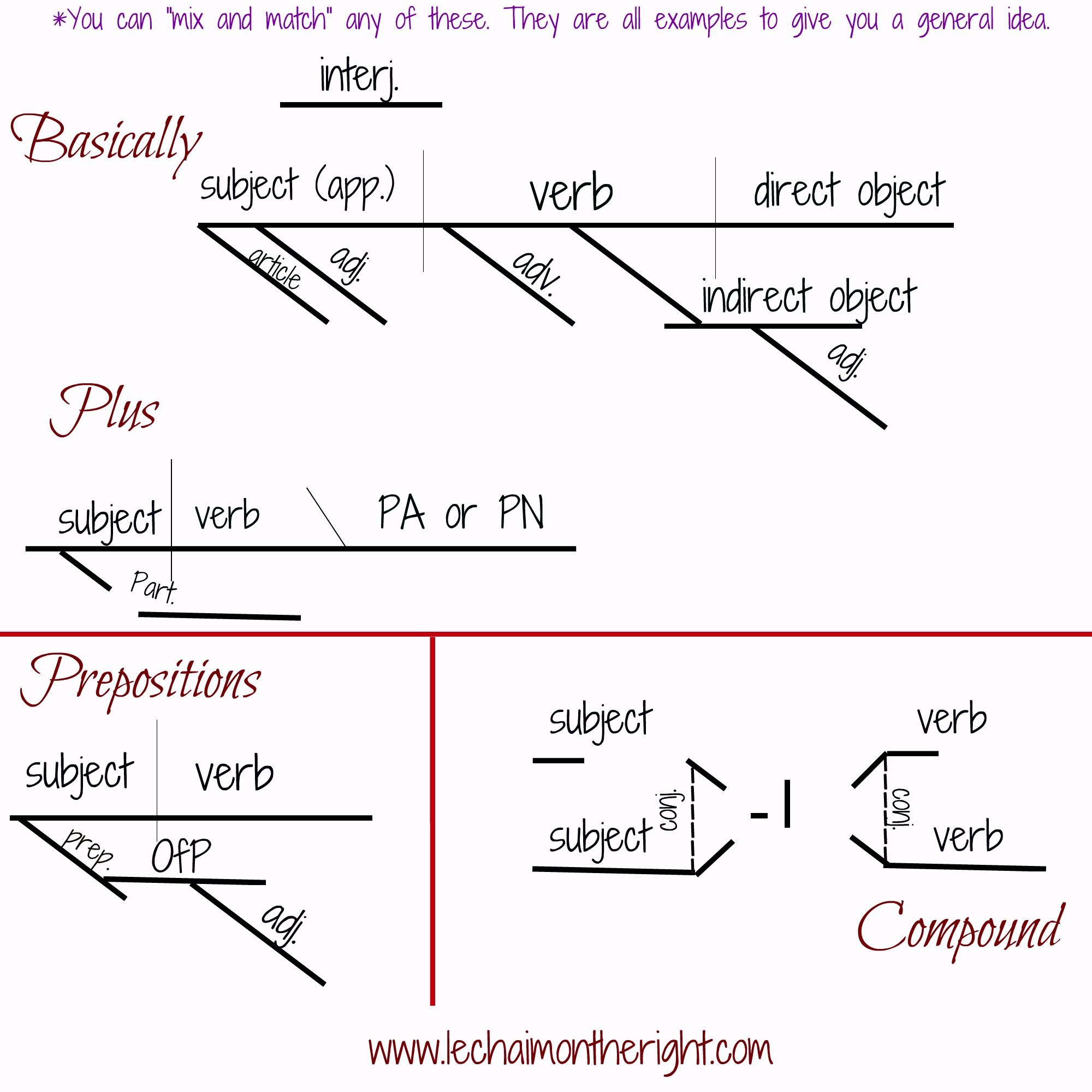 small resolution of the parts of speech and sentences