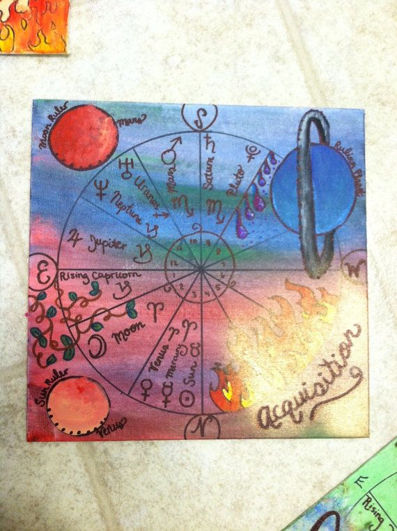 Detailed Painting Of Your Personalized Birth Chart Complete With