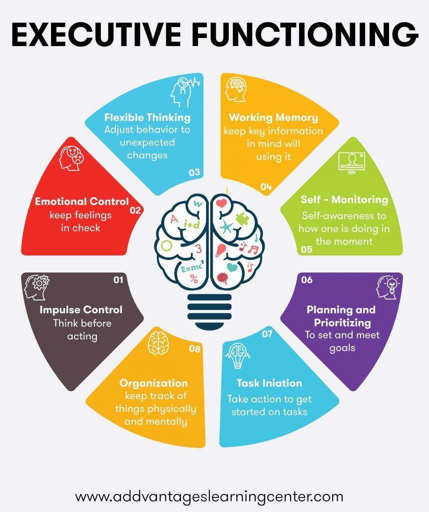 Executive Function Is An Umbrella Term Involving Mental Control And Self Regu Executive Functioning Executive Functioning Skills Teaching Executive Functioning