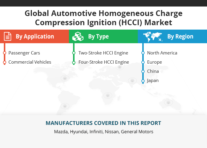Global Automotive Homogeneous Charge Compression Ignition Hcci