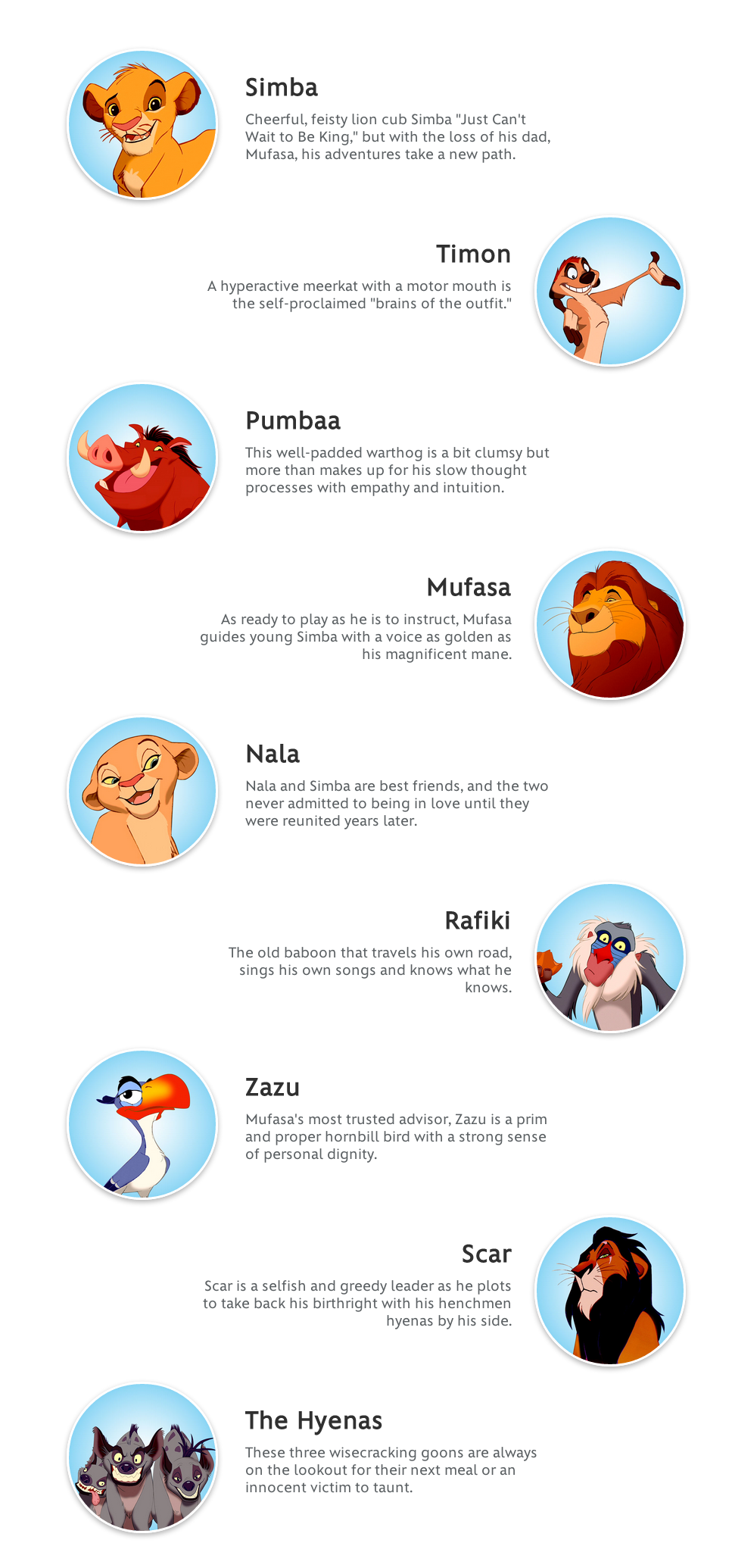The Lion King Characters Disney Movies The Lion King Characters Lion King Movie Lion King