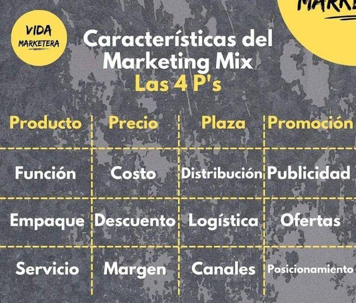 200 Ideas De Merca En 2021 Mercadeo Y Ventas Mercadologo Definicion De Marketing