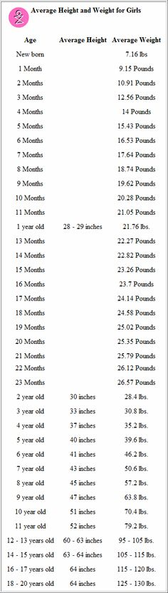 Average Height To Weight Chart Babies To Teenagers Height N