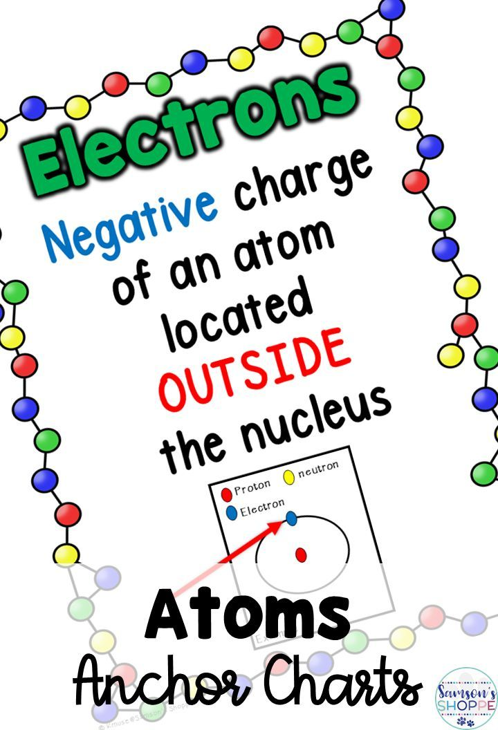 Parts of the Atom Anchor Chart Classroom Decor Posters 5th grade