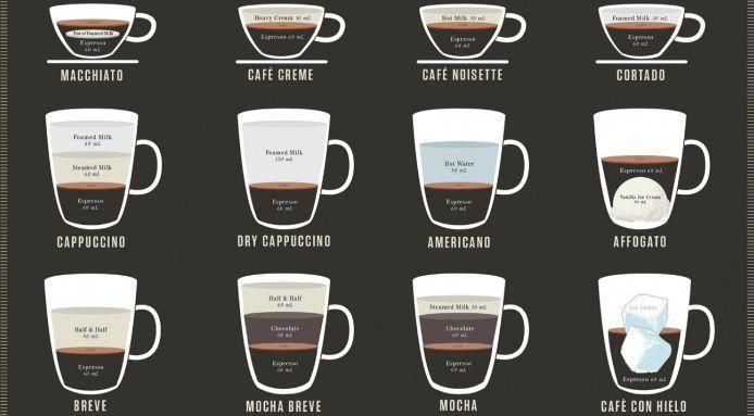 23 Different Types and Styles of Coffee Explained # ...