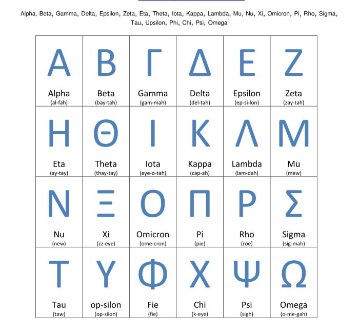List Of Greek Alphabet Letters Greek Alphabet Lettering Alphabet Sigma Tau