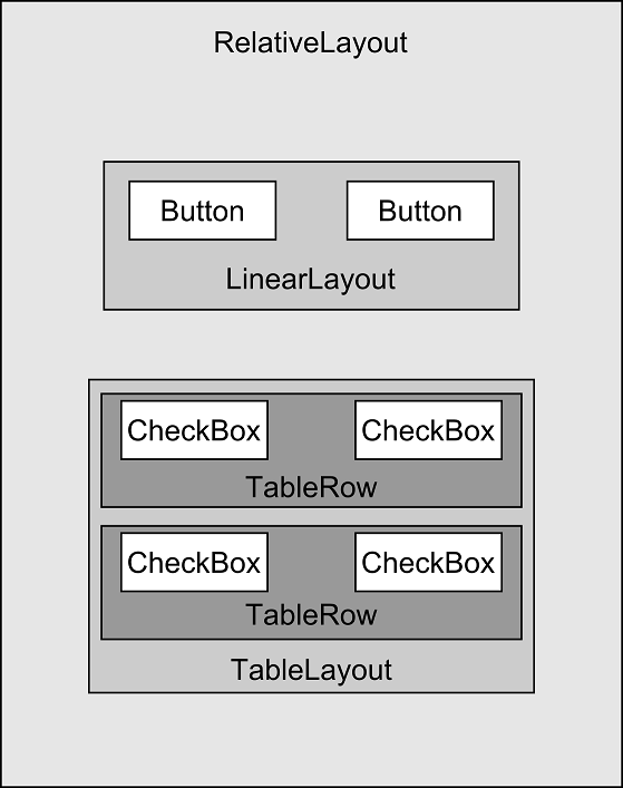 An Android User Interface View Layout Map Site Analysis Architecture Layout Understanding