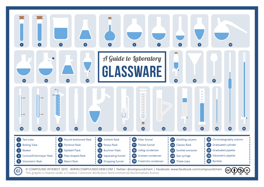 Chemistry Laboratory Glassware  Teaching    Chemistry