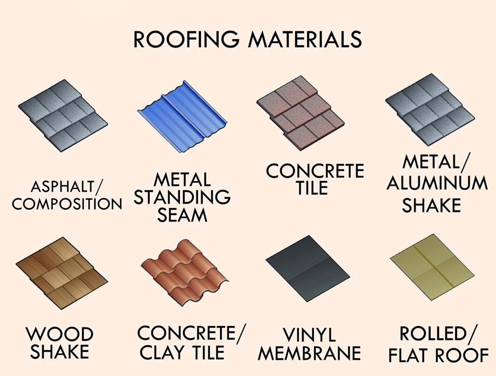 Types of roofing materials properties and characteristics for List of materials used to build a house