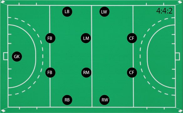 Fih Start Hockey About Hockey Field Hockey Hockey Coaching
