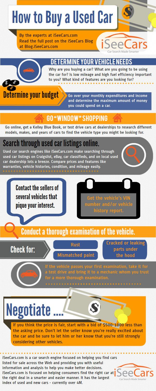 Infographic How To Buy A Used Car Car Buying