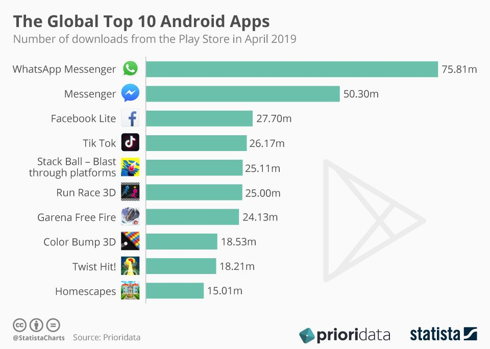 Whatsapp, Messenger, Facebook Lite, TikTok The Global Top