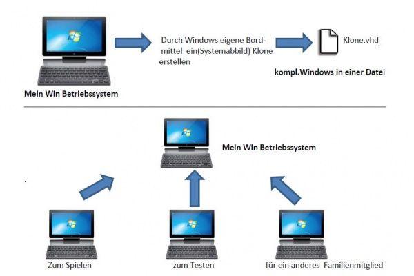 Vhdx-booten-dualbbot-windows-10-1.jpg
