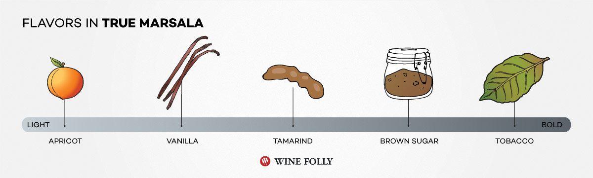 What does Marsala Taste Like? #wine #marsala #winetasting #wineeducation