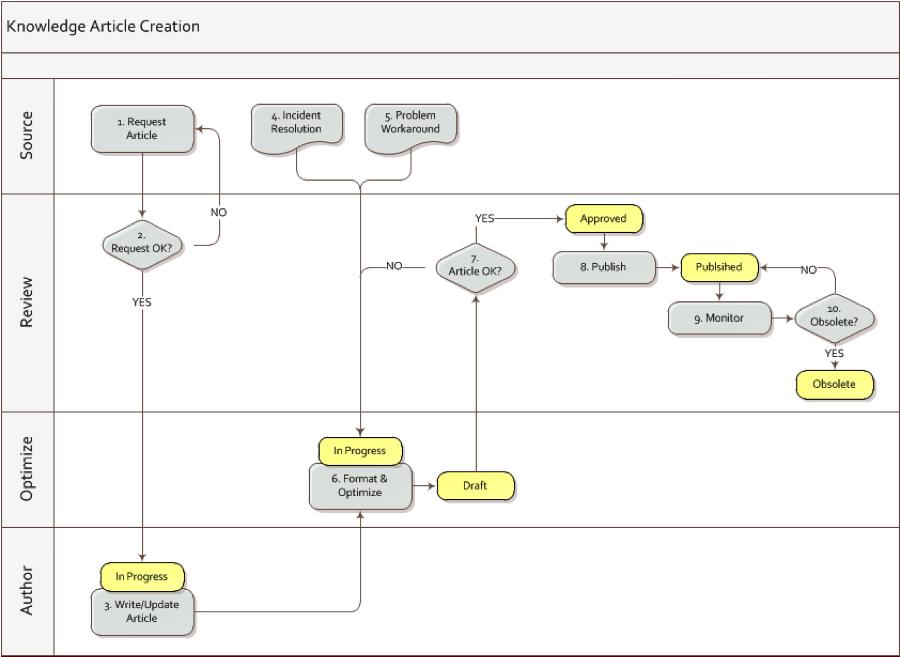 Knowledge Management Process Flow Chart: Predefined Service Request Management Process Workflow   ITSM rh:pinterest.com,Chart