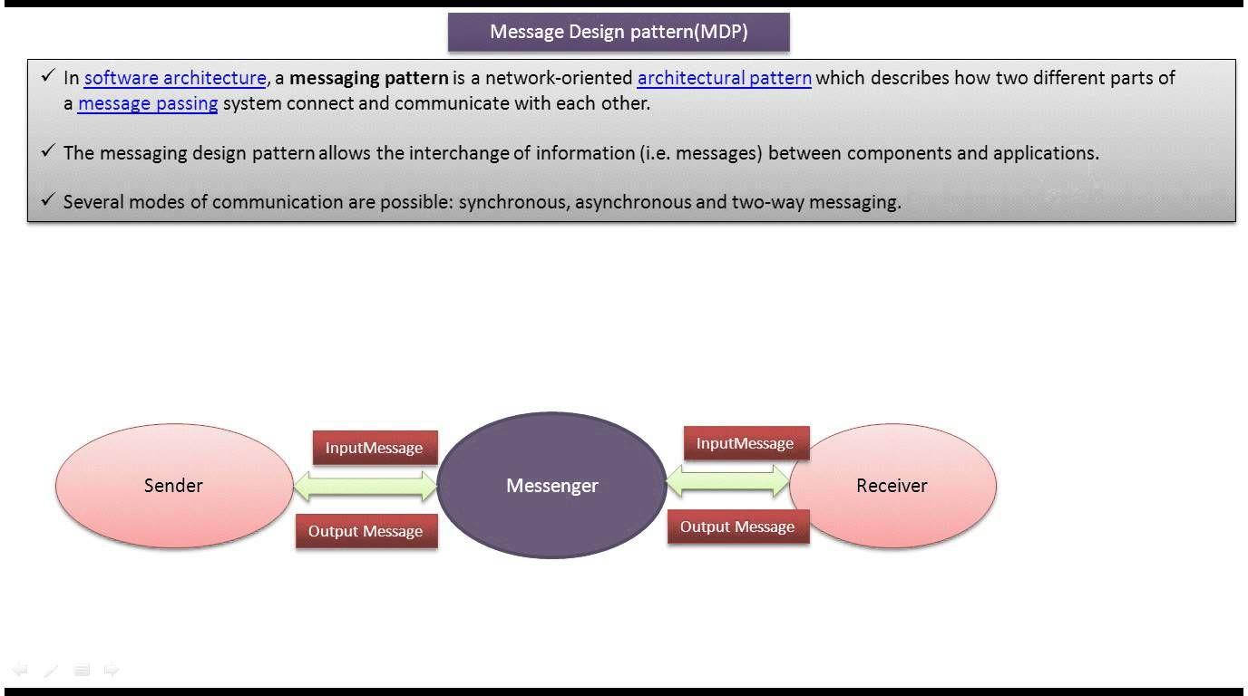 Messaging Design Pattern Mdp Introduction Design Pattern Java