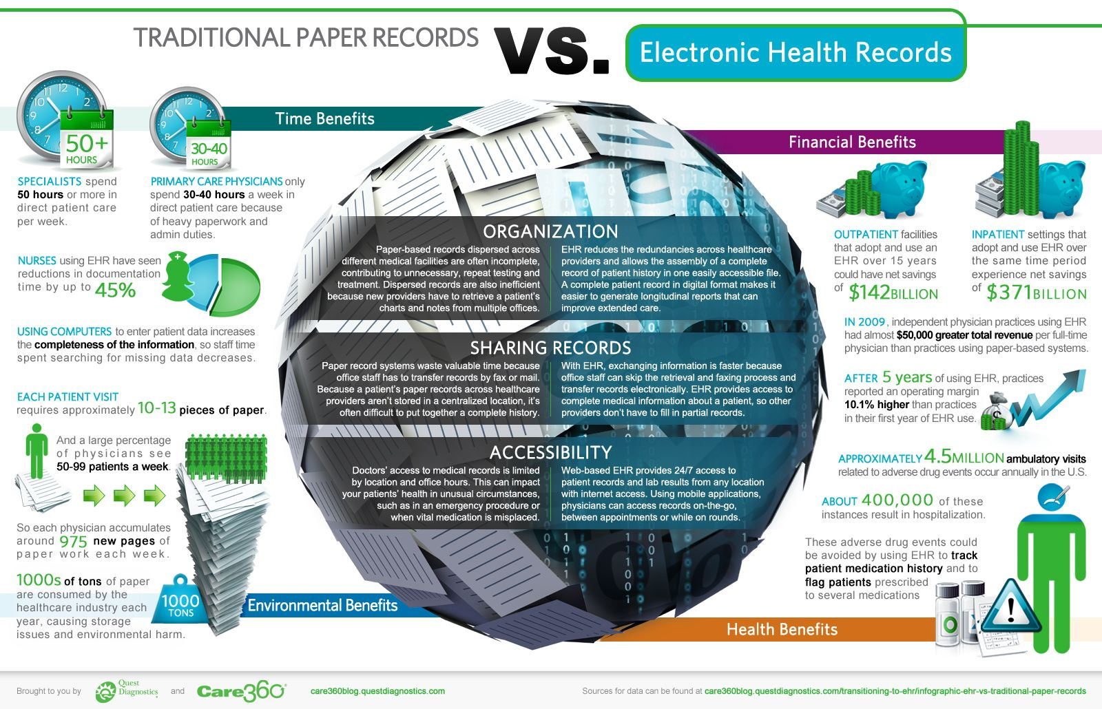 Ehr Vs Traditional Paper Records Infographic Electronic Health