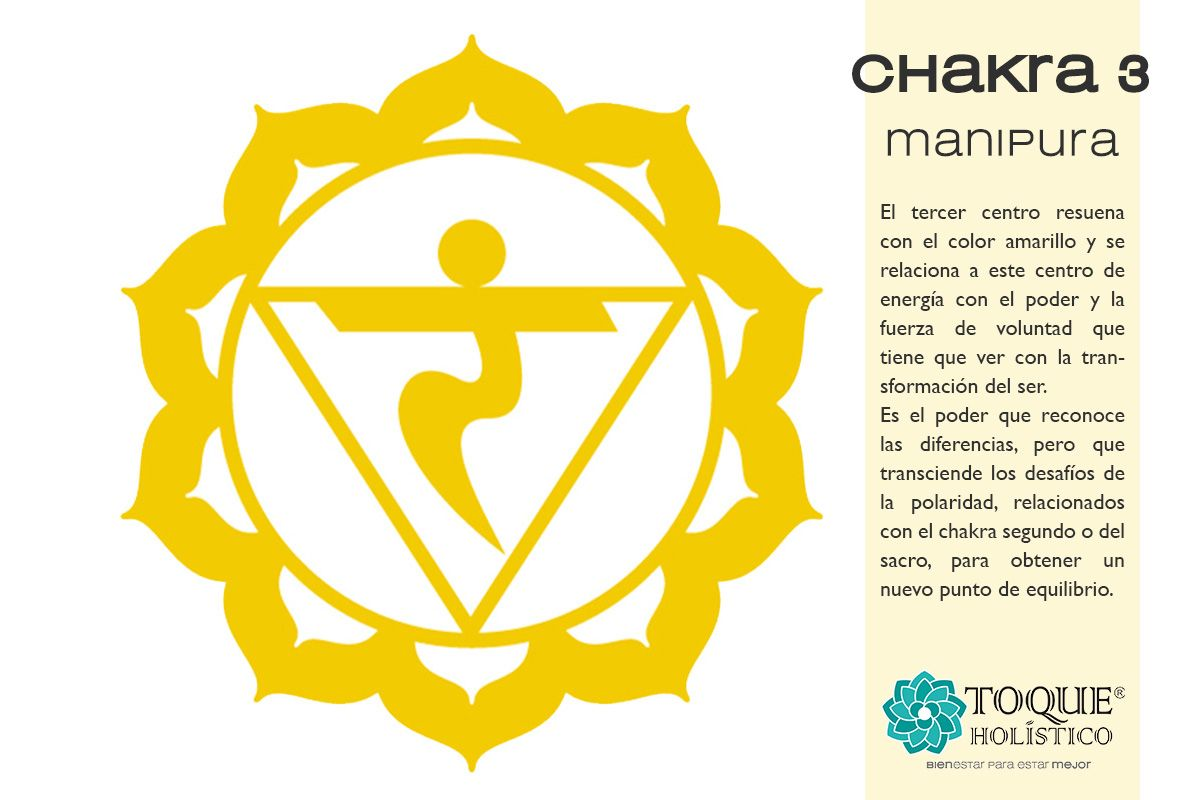 21++ Where is manipura chakra ideas in 2021