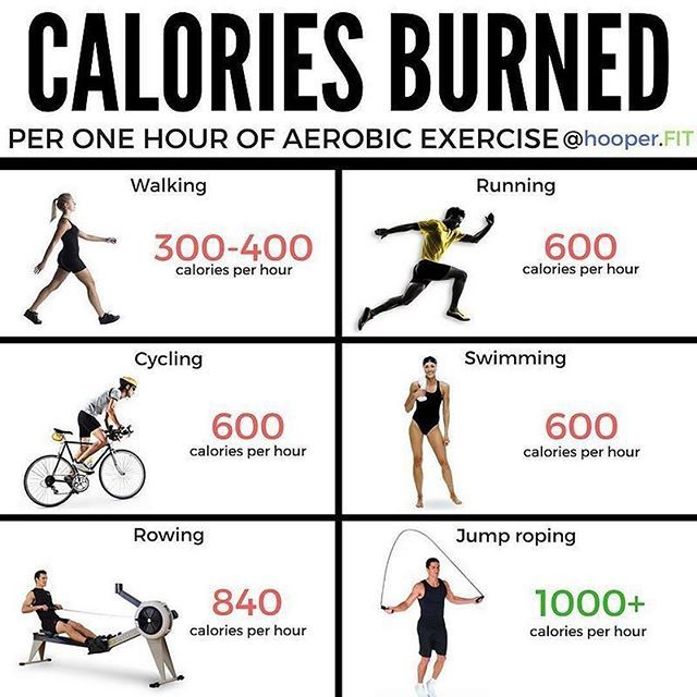 Repost Howtocountcalories Calories Burned Per One Hour Of Aerobic Exercise Just Realized I P Aerobic Exercise Burn Calories Calorie Workout