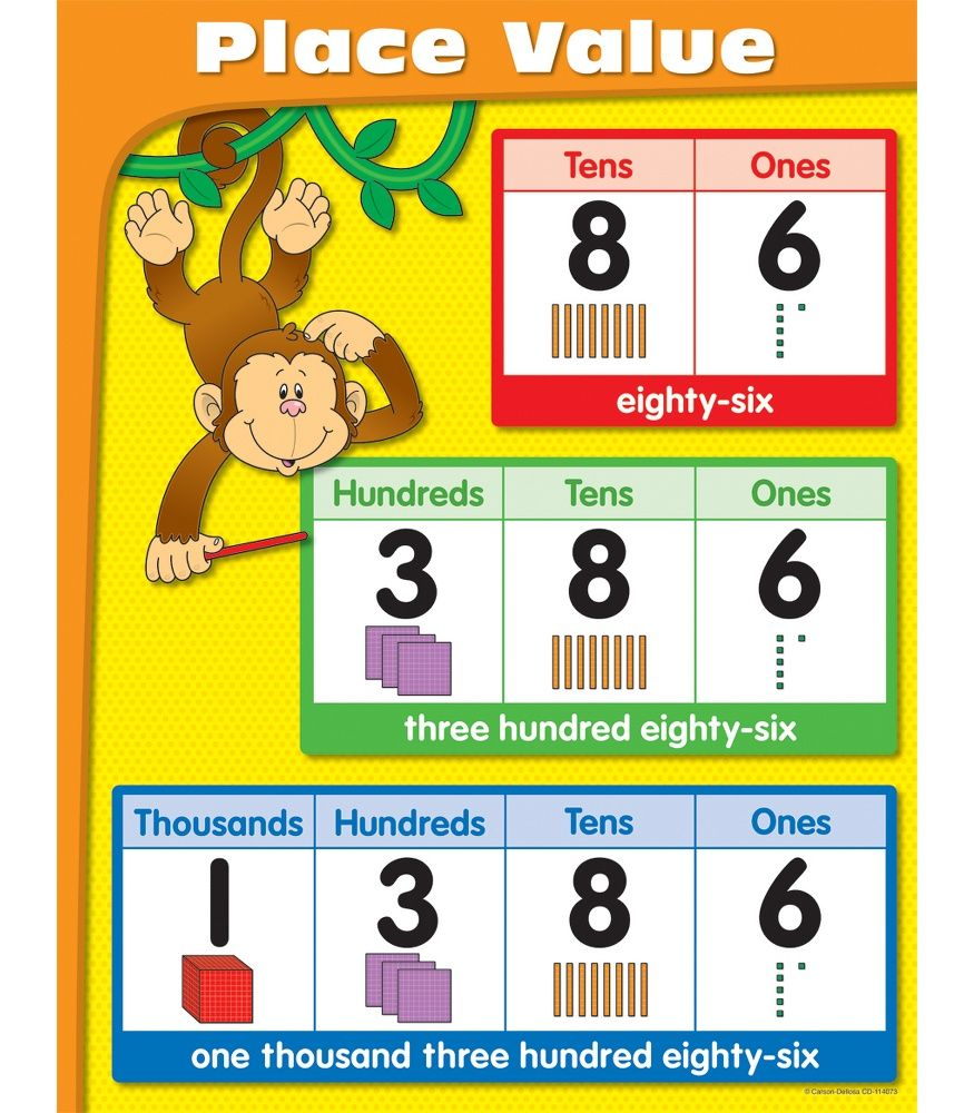 Place value chart chart math and numeracy place value chart geenschuldenfo Gallery