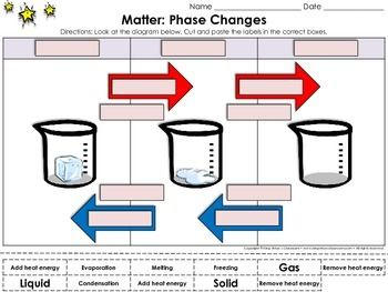 Matter: Phase Changes Cut and Paste Activity #1 - Water - Heat ...