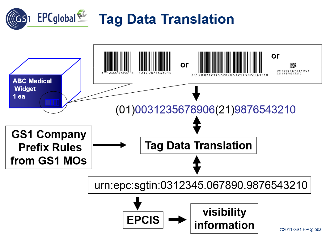 Epc Rfid Tag Data Translation Standard Introductory Presentation Slides Gs1 Presentation Slides Rfid Tag Rfid