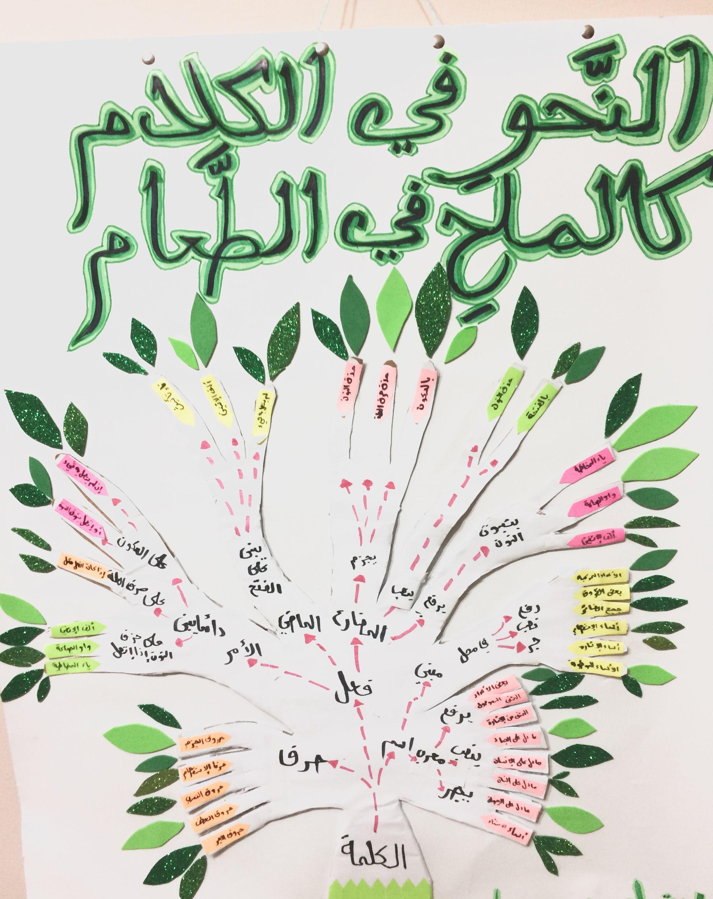لوحة للغة العربية للأطفال النحو في الكلام كالملح في الطعام Arabic Calligraphy Calligraphy Art