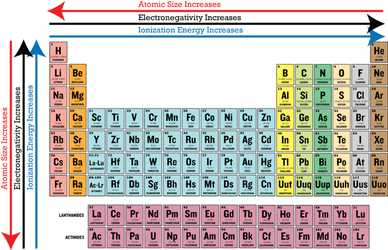 Periodic trends in electronegativity ck foundation also chart of elements science chemistry rh pinterest