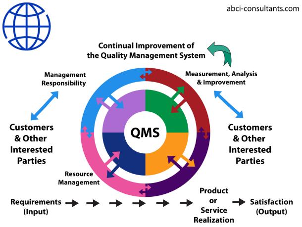 Internal qms auditor training assessment booklet essay