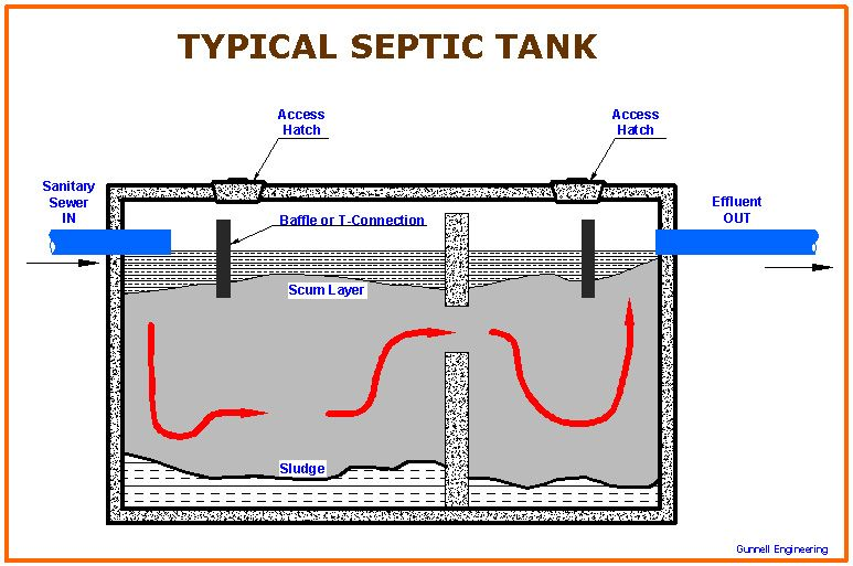 Biofilter Septictank House34 Produk