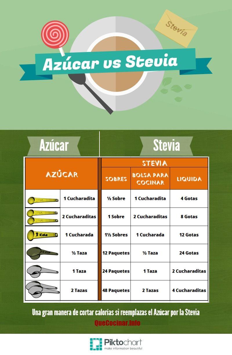 Azuvar Vs Stevia | @Piktochart Infographic http://quecocinar.info/