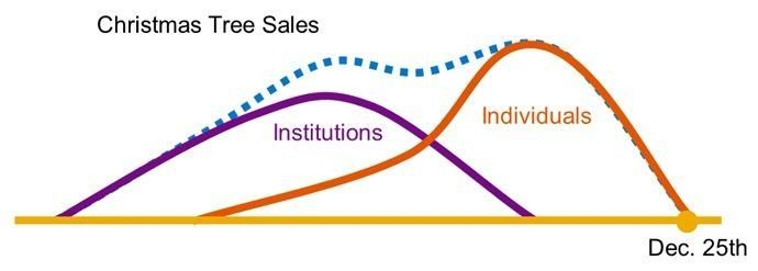 Christmas Tree Sales Analysis - institutions vs individuals - sales analysis