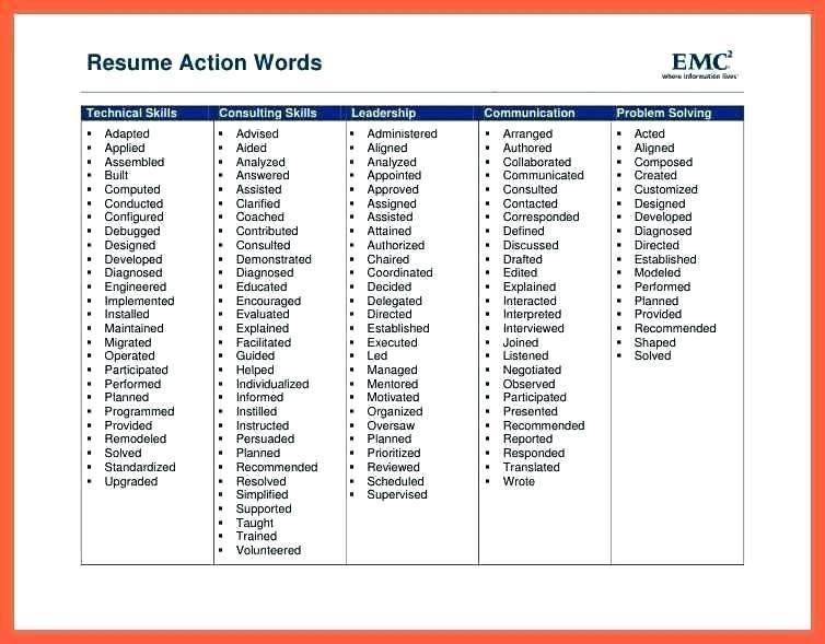 Podobny Obraz Resume Action Words Resume Key Words Resume Power Words