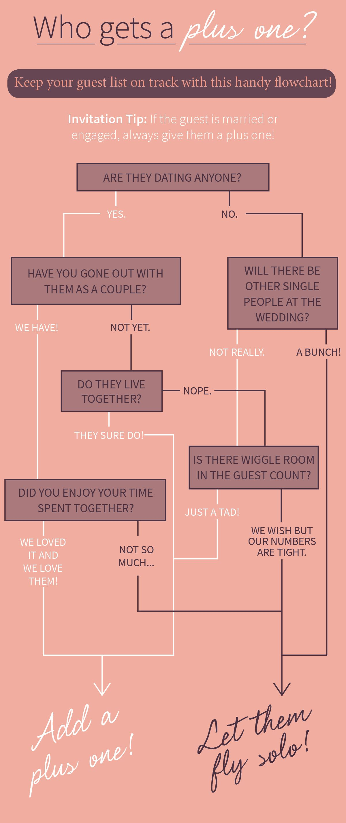 Who gets a plusone? Wedding Planning Tips Wedding