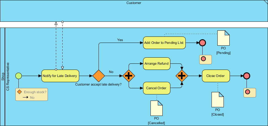 This is a bpmn business process diagram bpd showing the intuitive bpmn diagram tool for workflow design with procedure editor animation tool simulation tool and more visual paradigm makes process design ccuart Gallery