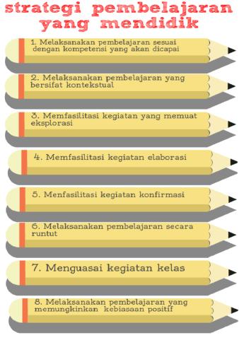 Strategi Pembelajaran Yang Mendidik Pendidikan Belajar Penguatan