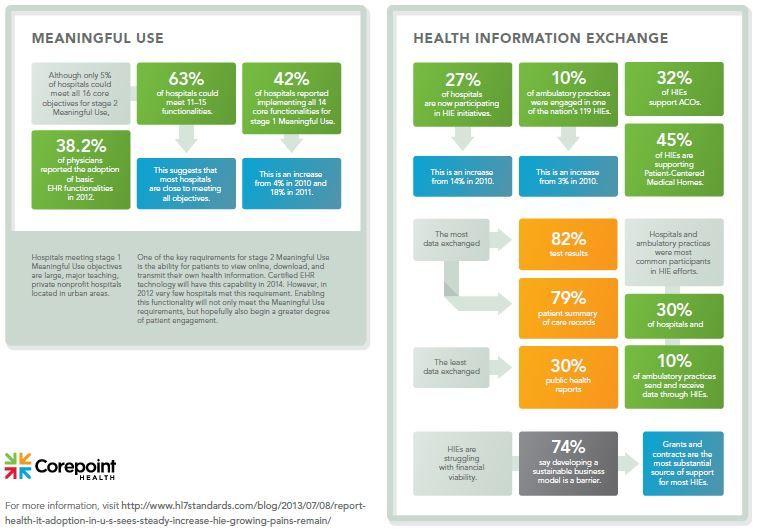 Infographic Health It Growth In The U S Corepoint Health Infographic Health Health Policy