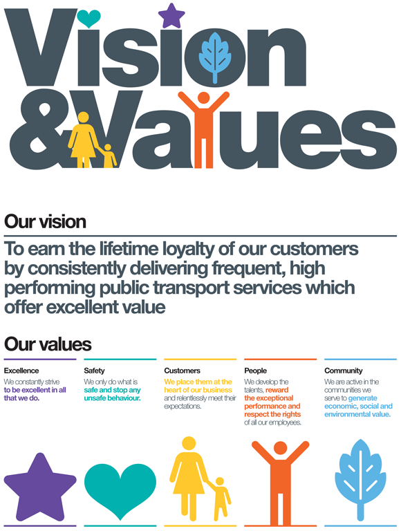 vision mission and values in business plan