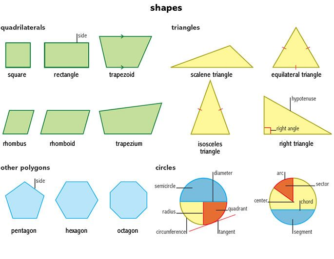 Equilateral Triangle Noun Definition Pictures Pronunciation And Usage Notes Quadrilaterals Learning Shapes Learn English