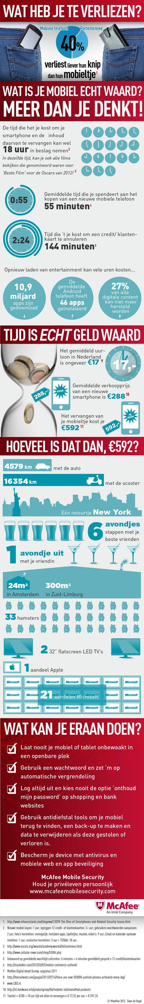 Wat is je mobiele telefoon echt waard?     https://www.redbanana.nl/Infographic/McAfee_Scavenger_Hunt.jpg