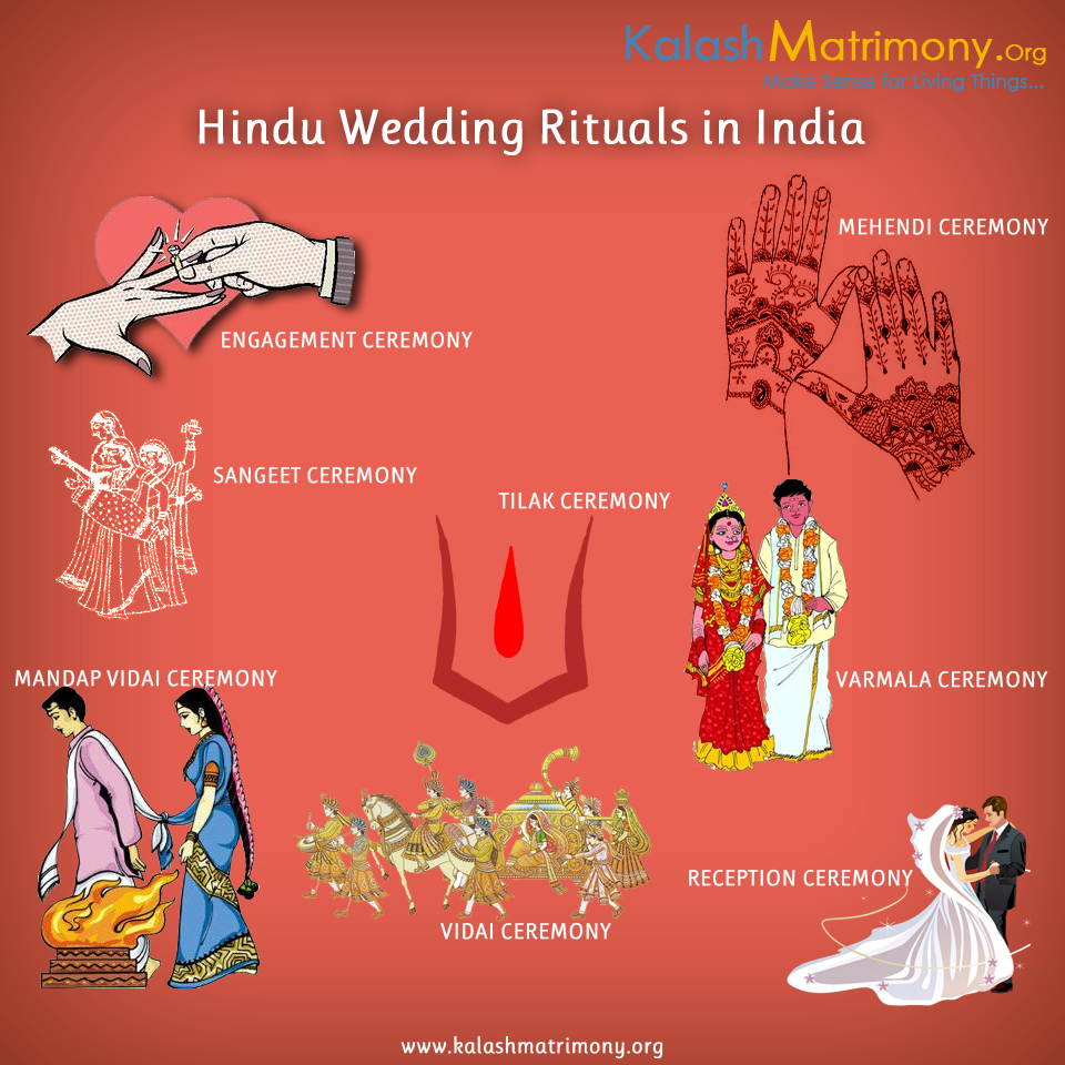Hindu Wedding Rituals In India Hindu Wedding Ceremony