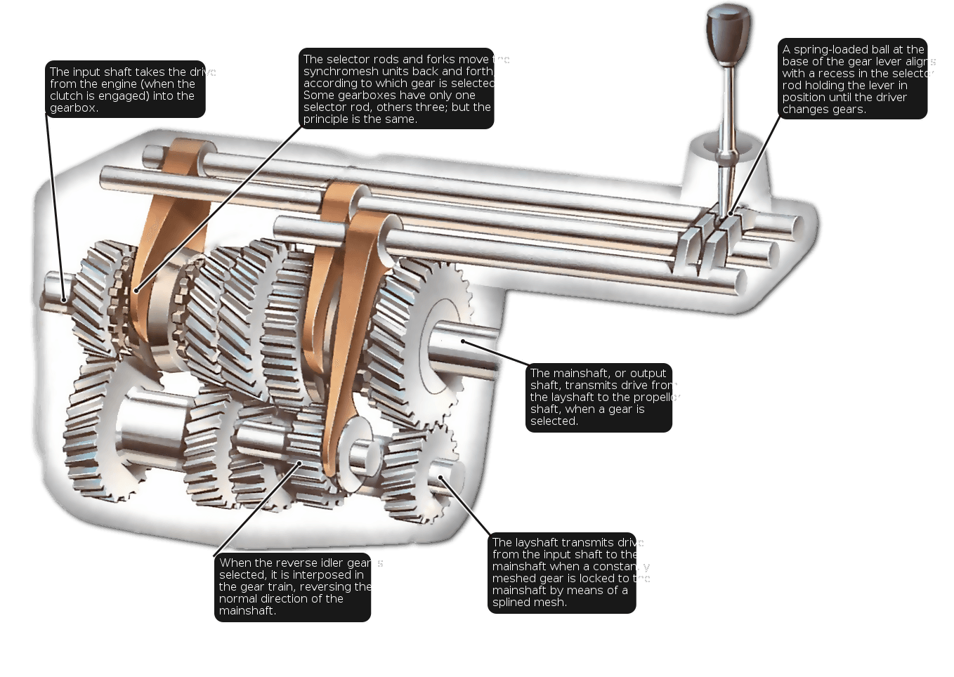 Discover How A Manual Gearbox Works  Covering The Constant