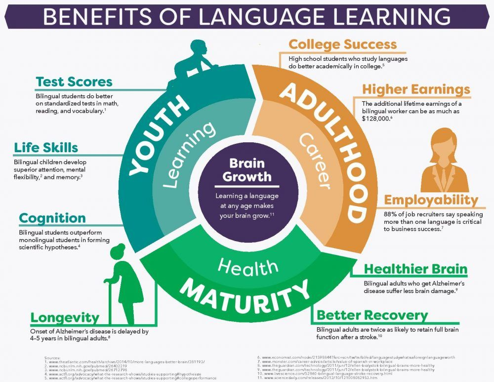 Benefits Of Language Learning Infographic Learning A Second