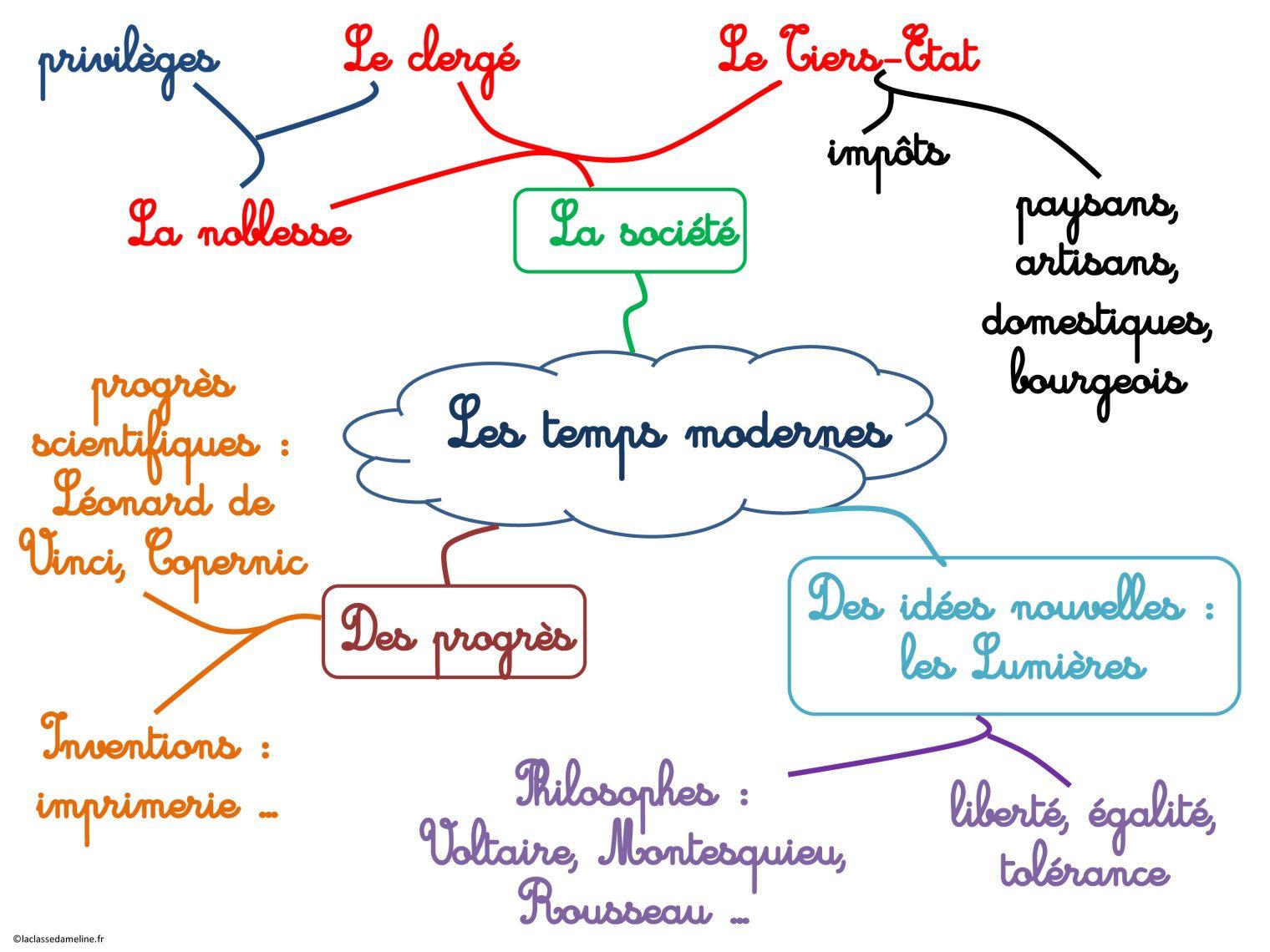 Carte Heuristique Powerpoint.Presentation Powerpoint Histoire Carte Mentale Histoire