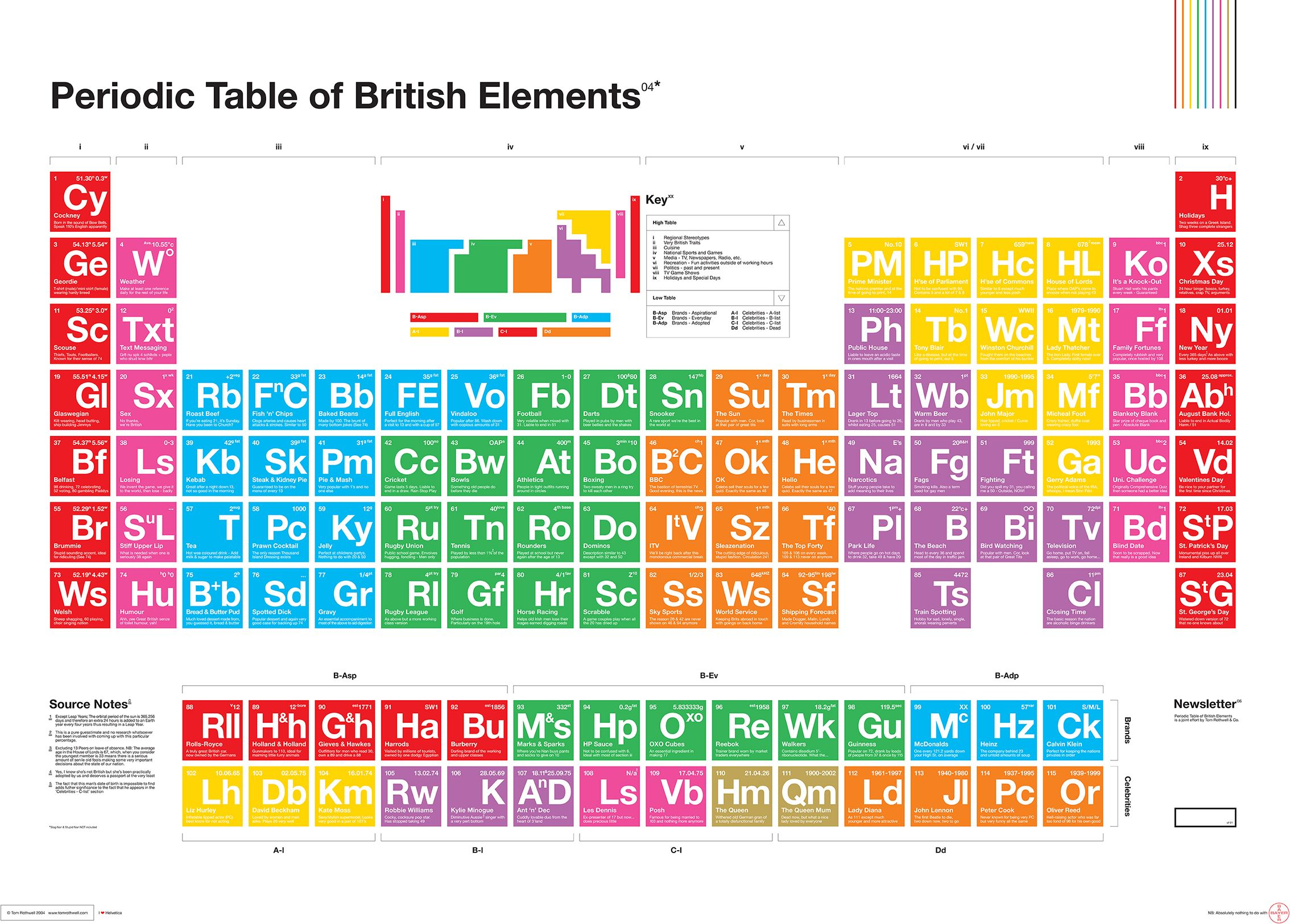E element periodic table gallery periodic table images periodic table of elements toms images periodic table images periodic table of british elements by tom gamestrikefo Image collections