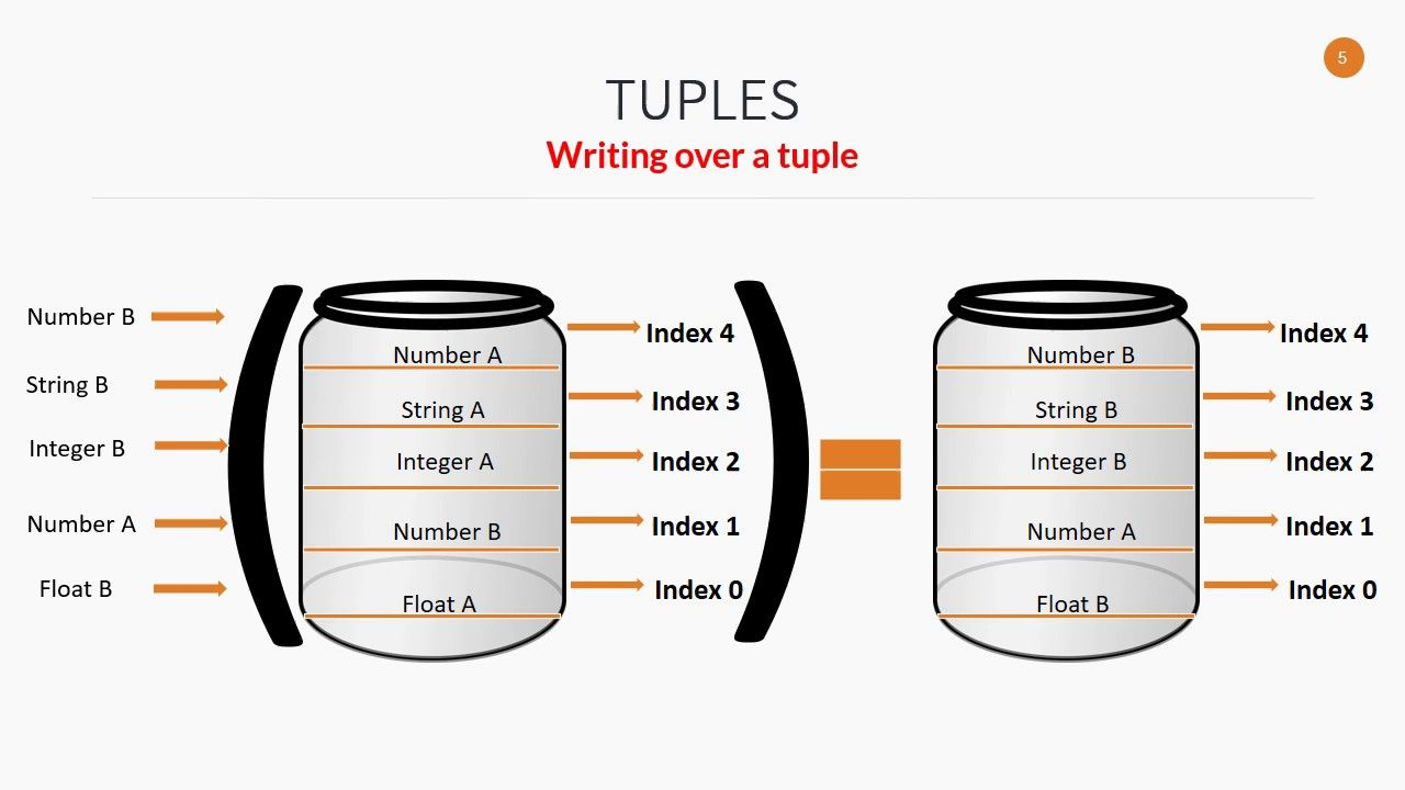 Tuples in #Python