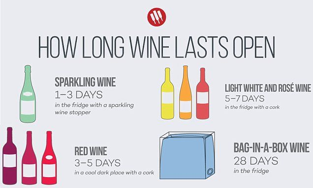 Infographic Shows How Long Your Bottle Of Wine Will Last