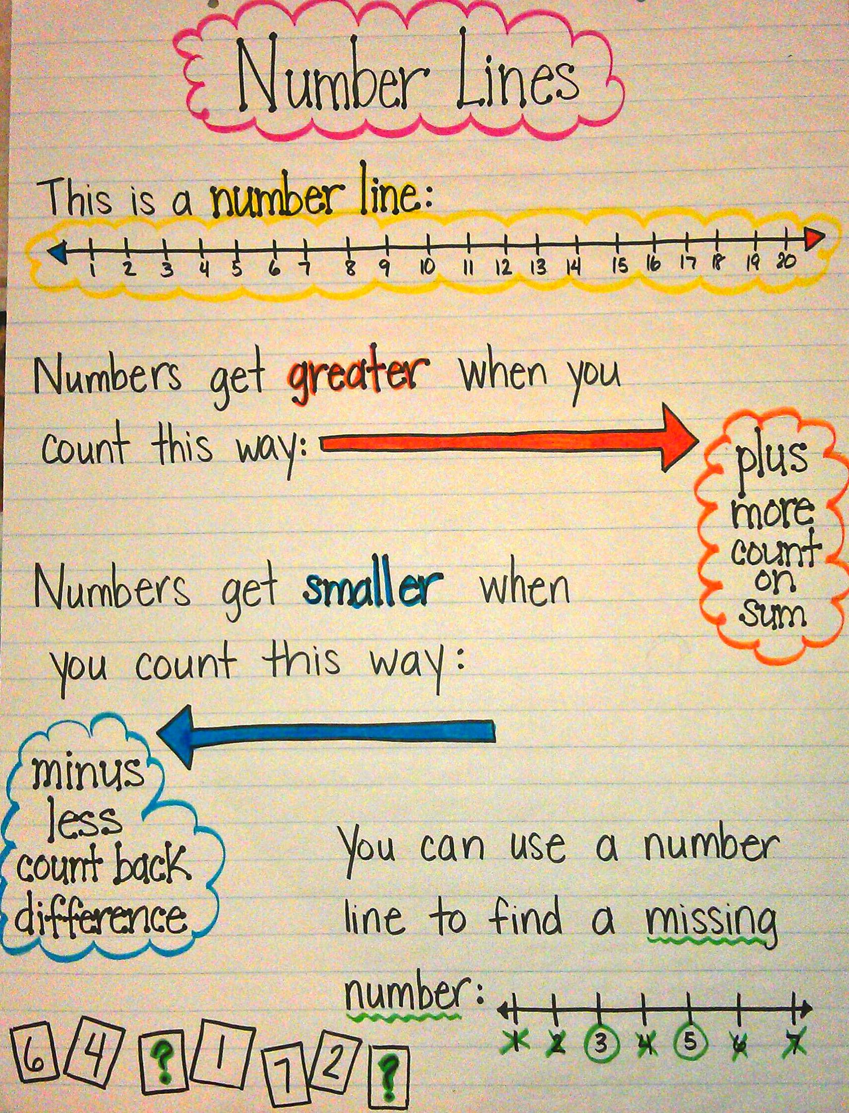 Number Line Anchor Chart Math Anchor Charts Teaching Math Math Strategies Open number line addition grade